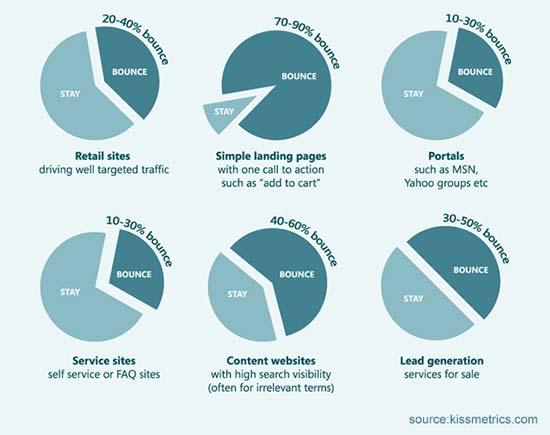 Taxa de rejeição média por indústria